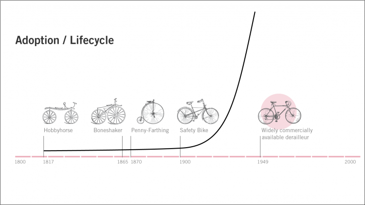 Chart: showing the iteration of bicycle development over time from 1800 to 2000 with adoption overlay