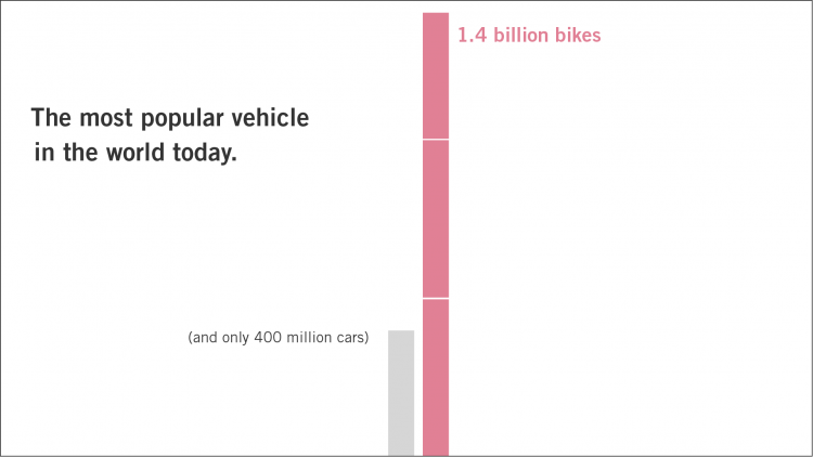 Bikes: the most popular vehicle in the world today. Chart shows 1.4 billion bikes vs. only 400 million cars.