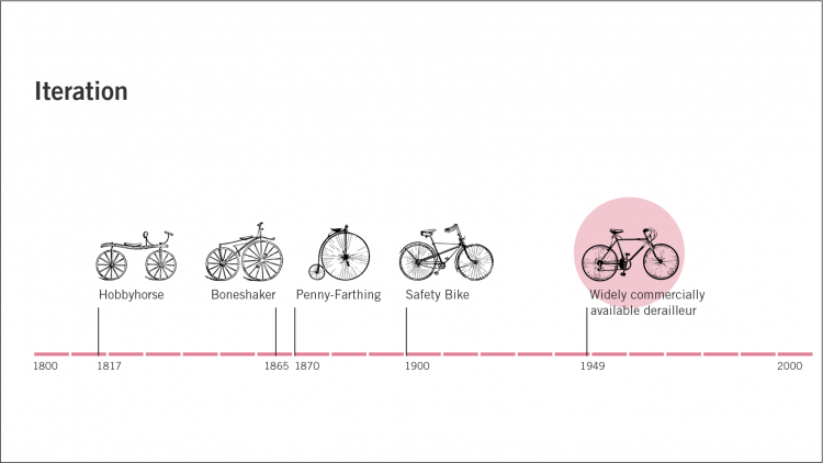 Chart: showing the iteration of bicycle development over time from 1800 to 2000