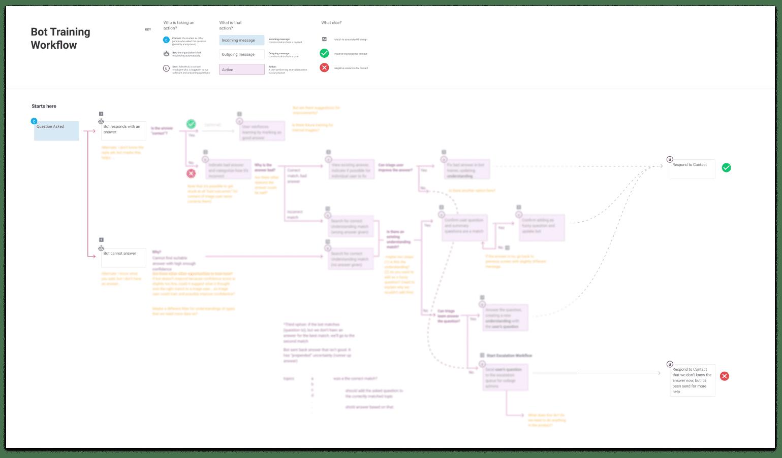 bot training decision tree